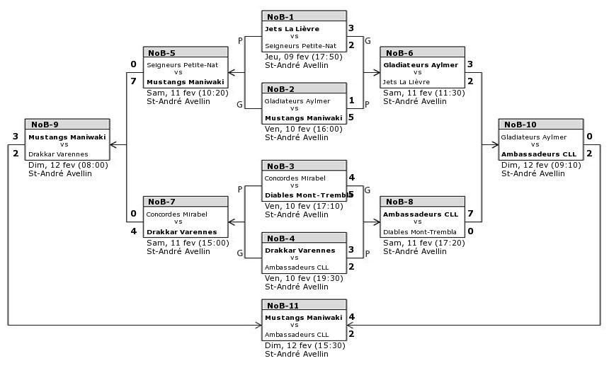 Calendrier des tournois Midget Macs 2006